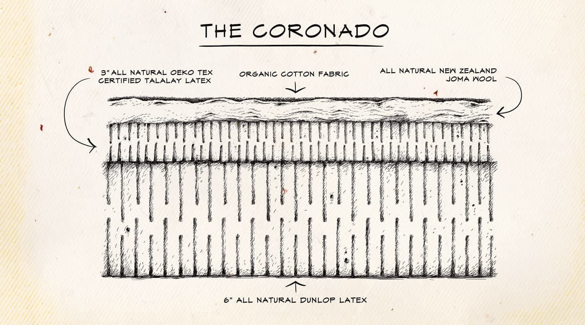 THE-CORONADO-Diagram