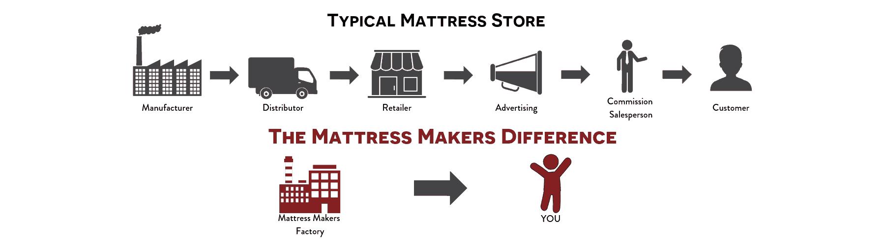 Typical Mattress Store (1)